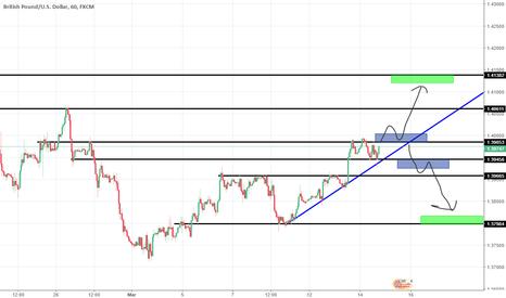 GBPUSD: Analisis GBP/USD