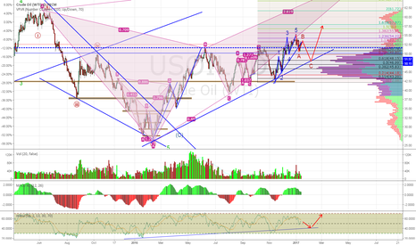 USOIL: Decent Chance of a Retreat in OIL