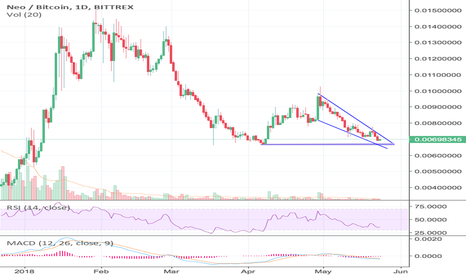 NEOBTC: NEO NEARLY READY FOR SOME ACTION