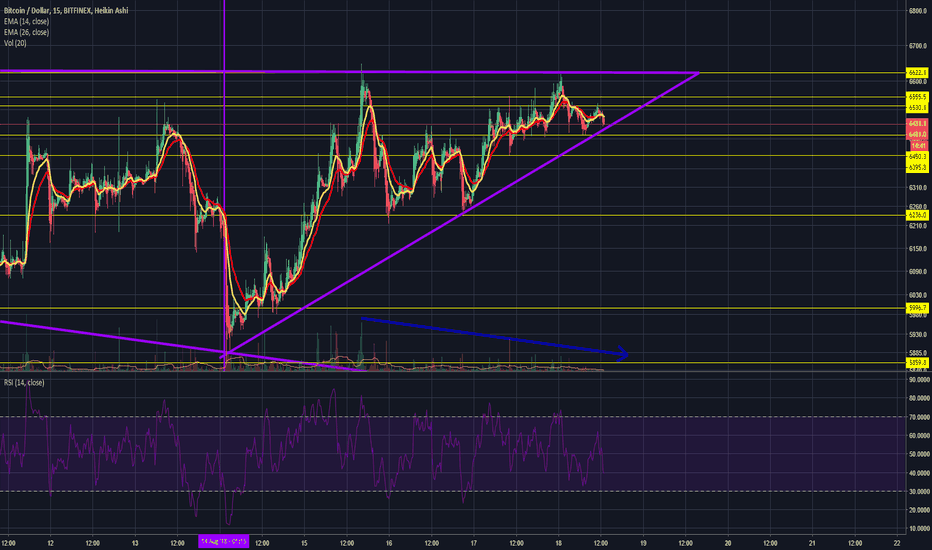 BTCUSD: BTC - Ascending Triangle formed - now what?
