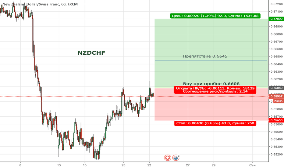 NZDCHF: Цена находиться  в медвежьей коррекции