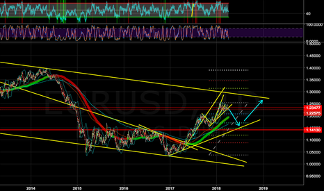 EURUSD: IS THIS THE FUTURE OF EU? MAYBE AFTER THIS SHORT MOMENT
