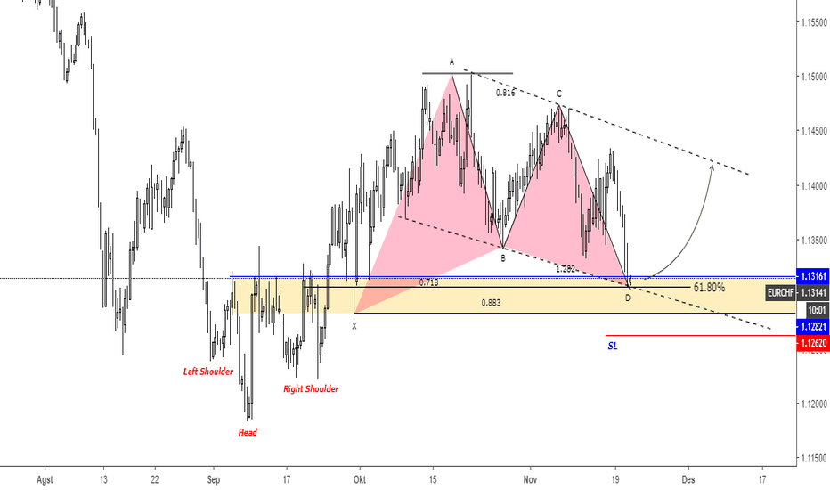 EURCHF: (H8) EURCHF Buy