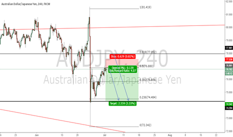 AUDJPY: AUDJPY is very bearish
