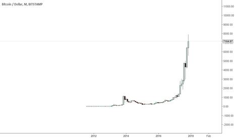 BTCUSD: bitcoin a mirage..