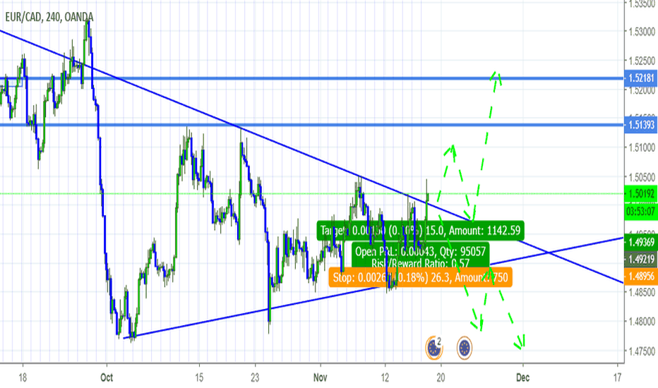EURCAD: posibles movementes