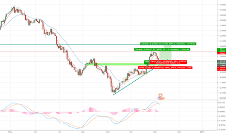 USDCAD: USDCAD - LONG -1:3 RR SUPPORT X TREND-LINE X PSYCHOLOGICAL LEVEL