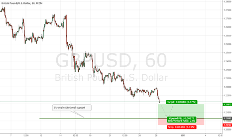GBPUSD: GBPUSD Institutional Buy Setup