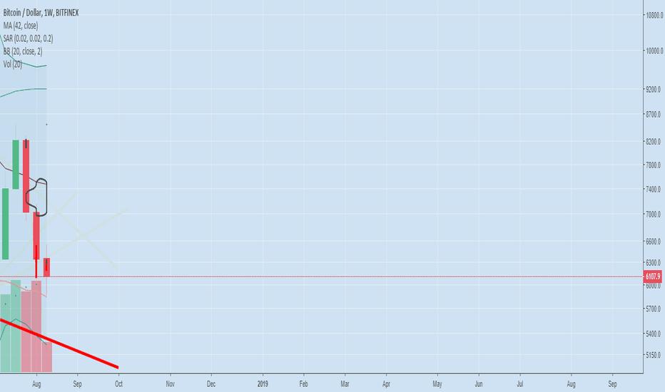 BTCUSD: Bitcoin is an easy short target 5300