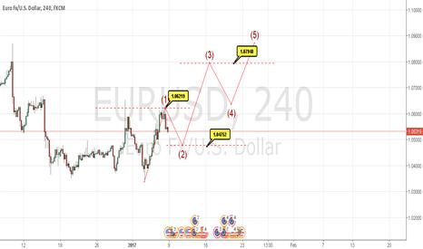 EURUSD: eurodolar long setup