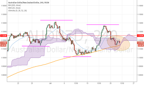 AUDNZD: Interesting movement on the 4hr chart
