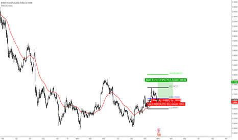 GBPCAD: Execution Zone