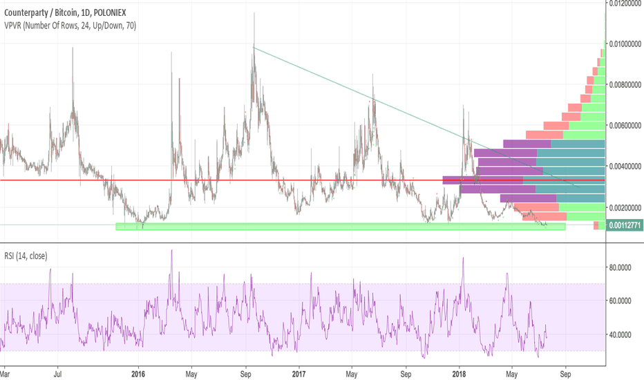 XCPBTC: XCP/BTC Long Trade is Overcrowded