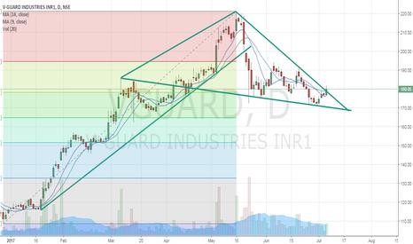 VGUARD: Long vguard-has triangle breakout -long here