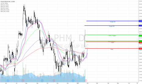 PHM: PHM Bullish Swing