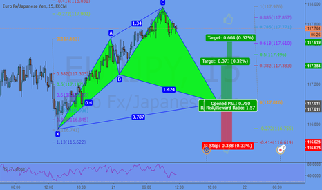 EURJPY: Potential Cypher @ 117,016