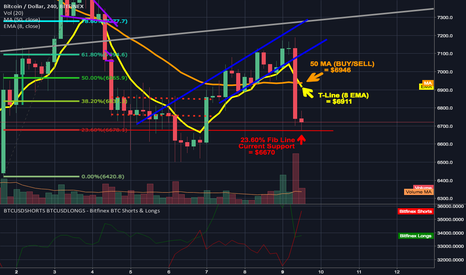 BTCUSD: BTC breaks downward from ascending channel finds support at fib