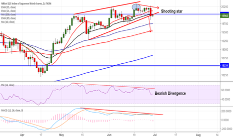JPN225: Nikkei225: Trend line break out