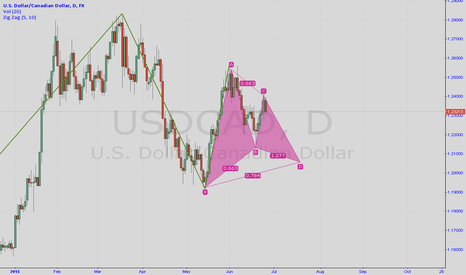 USDCAD: Potential Gartley pattern USD/CAD