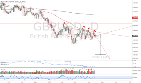 GBPUSD: GBPUSD: The Pound is facing downside pressure