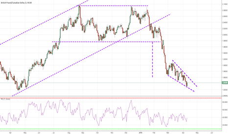 GBPCAD: Ending Diagonal After Double Top