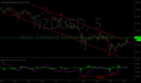 NZDUSD: NZD/USD DOWNTREND AFTER CNY PPI