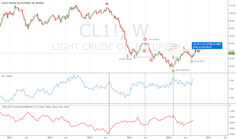 CL1!: Crude stronger (watch out 50.00 level!)