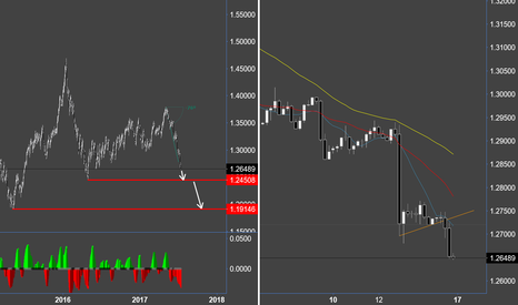 USDCAD: Loonie - its one way territory