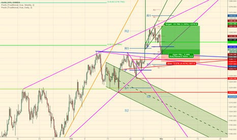 XAUUSD: Gold higher high before dive