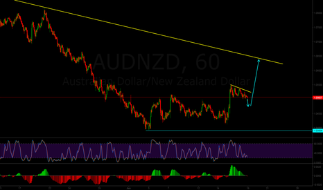 AUDNZD: Buy opportunity on AUDNZD