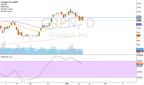 GRPN: Watch for $10.95 support.