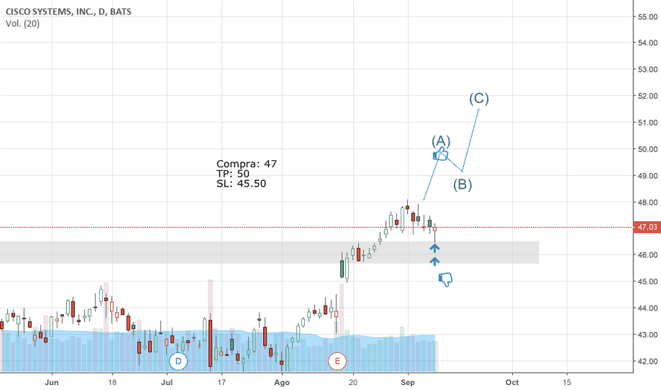 CSCO: CYSCO SYSTEMS COMPRA