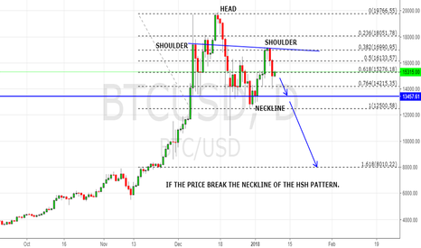 BTCUSD: THE PRICE IS IN FORMING A HEAD-SHOULDER PATTERN.