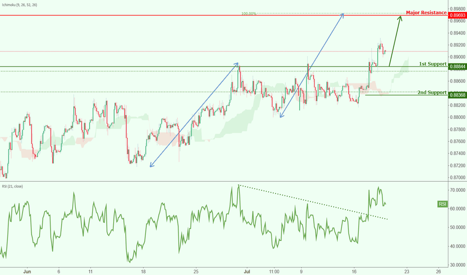 EURGBP: EURGBP appraoching support, watch for potential bounce!