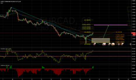 EURCAD: EURCAD breakout trend line