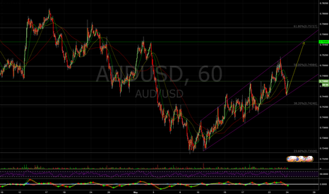 AUDUSD: Long AU, weekly outlook