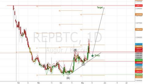 REPBTC: REPBTC bullish trend