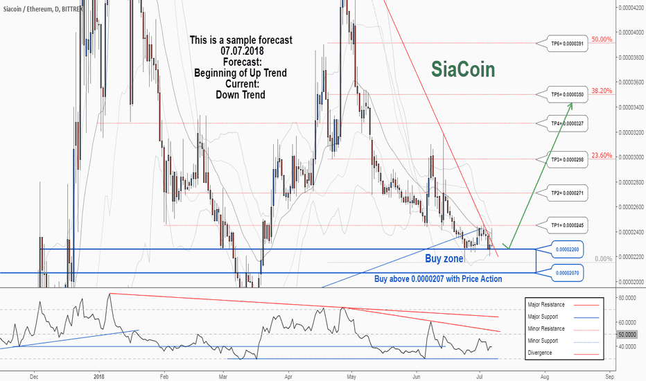 SCETH: There is possibility for the beginning of uptrend in SCETH