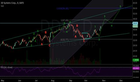 DDD: DDD midst Elliott wave3 ?