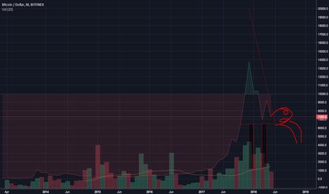 BTCUSD: Puking turtle/camel bitcoin