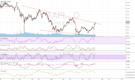 AAPL: AAPL Descending Wedge Break