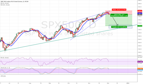 SPX500: price of stocks falling?