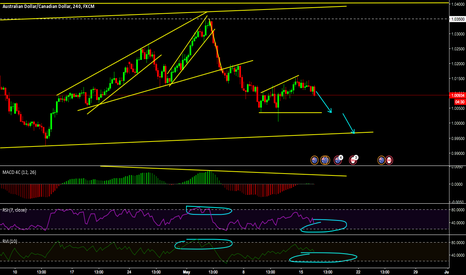 AUDCAD: AUDCAD will continue to down until hit the pattern bottom line