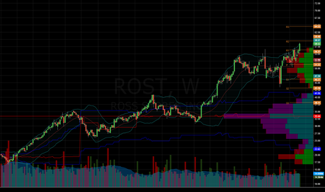 ROST: $ROST $SPY - I loaded ROST puts up here.