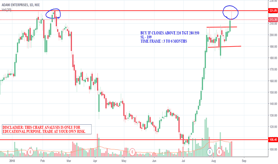 ADANIENT: DOUBLE TOP FORMATION IN ADANI ENT