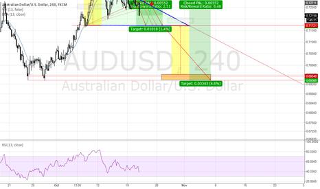 AUDUSD: End of short-term bullish trend?