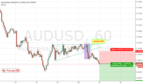 AUDUSD: AUDUSD BEARISH