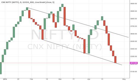 NIFTY: Nifty Chart Analysis - 28 April 2015