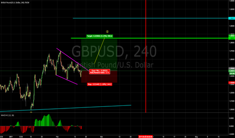 GBPUSD: GBPUSD Breakout from correction?