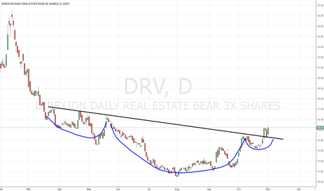 DRV: $DRV real estate bear could have legs